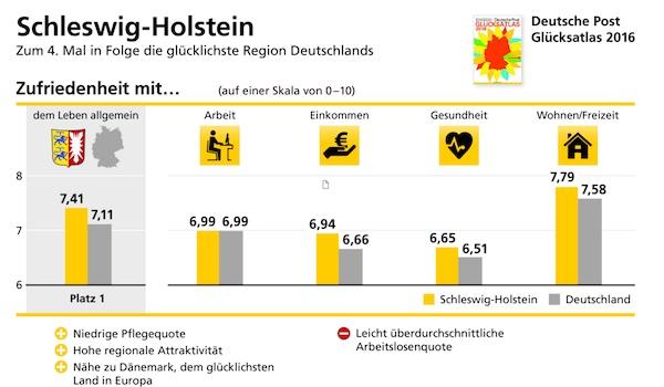 Schleswig-Holstein wieder Spitze